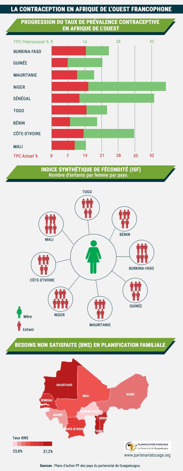 Infographie-Contraception-en-Afrique-de-louest-francophone